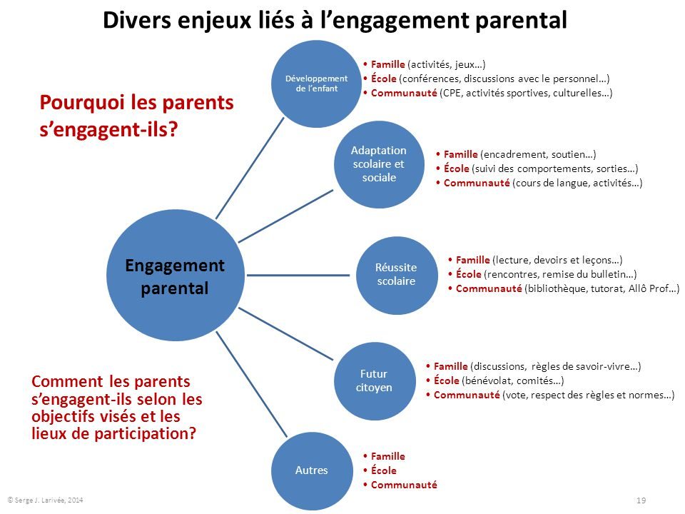 Divers enjeux liés à l'engagement parental