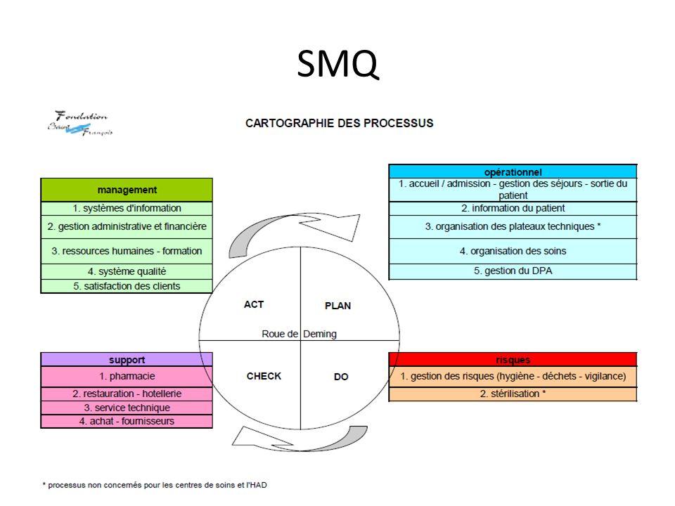 SMQ Cartographie des processus