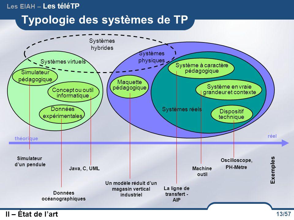 Typologie des systèmes de TP