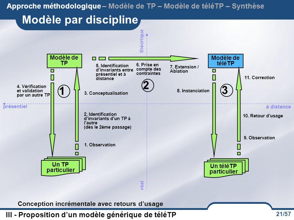 Approche méthodologique – Modèle de TP – Modèle de téléTP – Synthèse