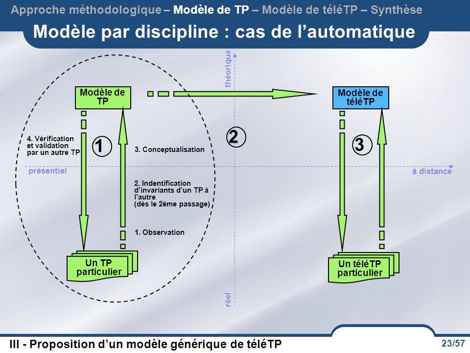 Modèle par discipline : cas de l'automatique