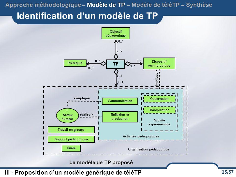 Identification d'un modèle de TP