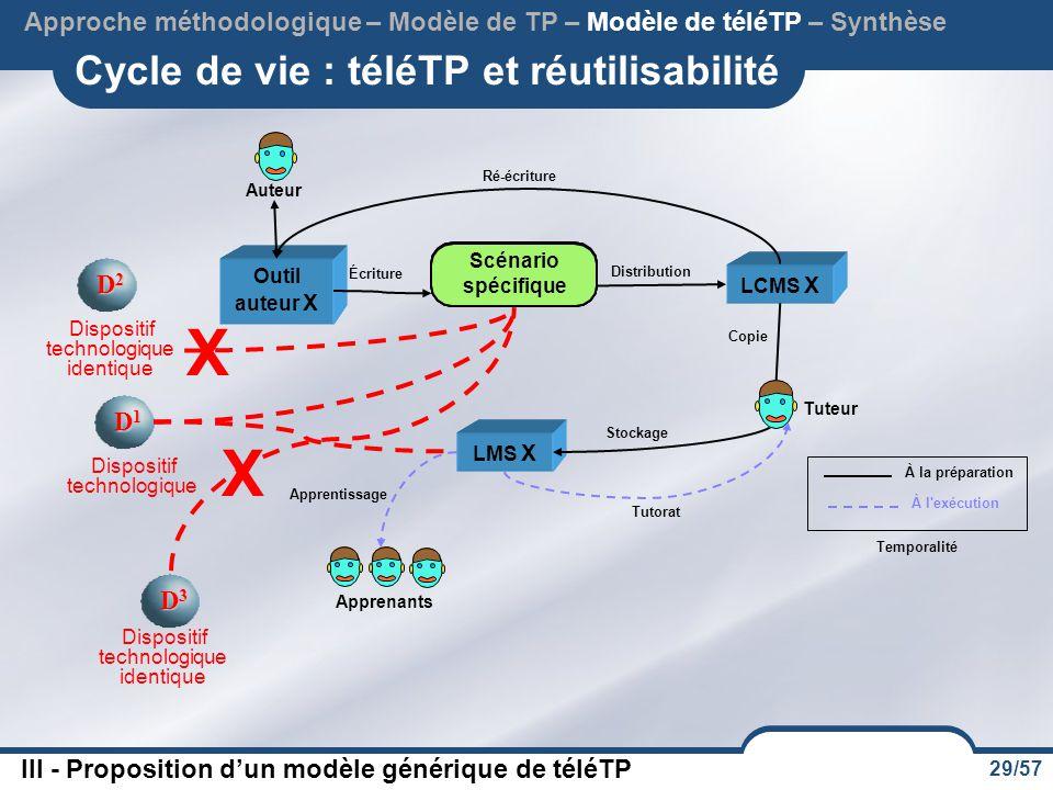 Cycle de vie : téléTP et réutilisabilité