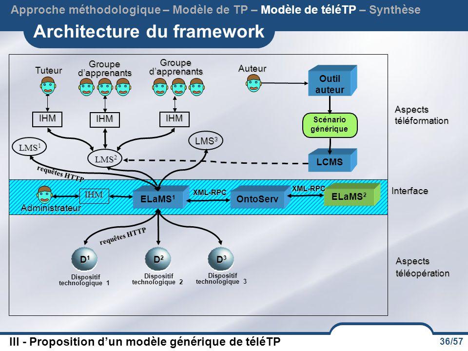 Architecture du framework