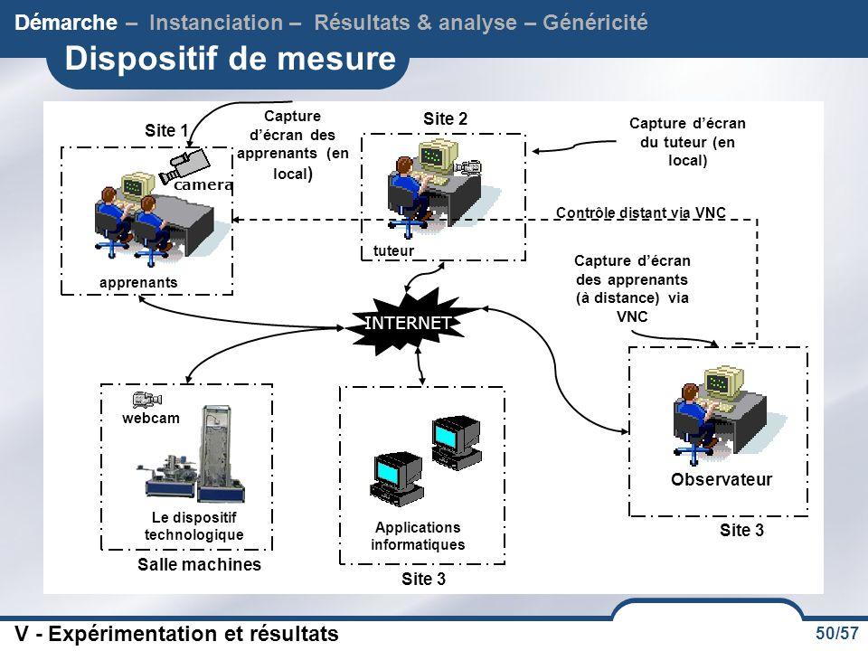 Démarche – Instanciation – Résultats & analyse – Généricité