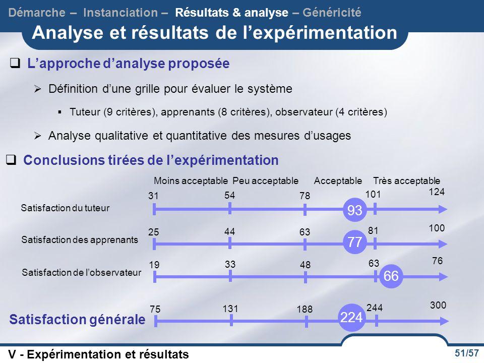 Analyse et résultats de l'expérimentation