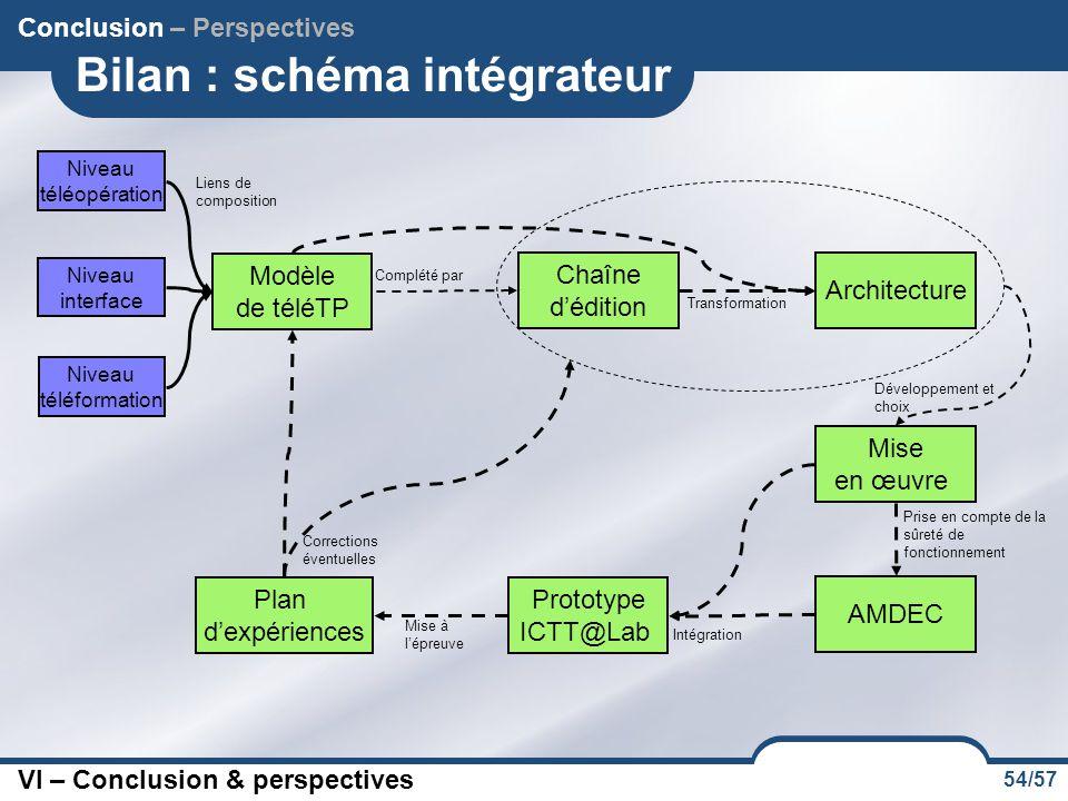 Bilan : schéma intégrateur