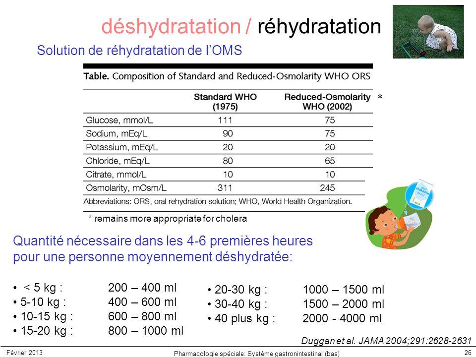 déshydratation / réhydratation