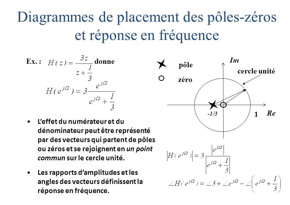 Diagrammes de placement des pôles-zéros et réponse en fréquence