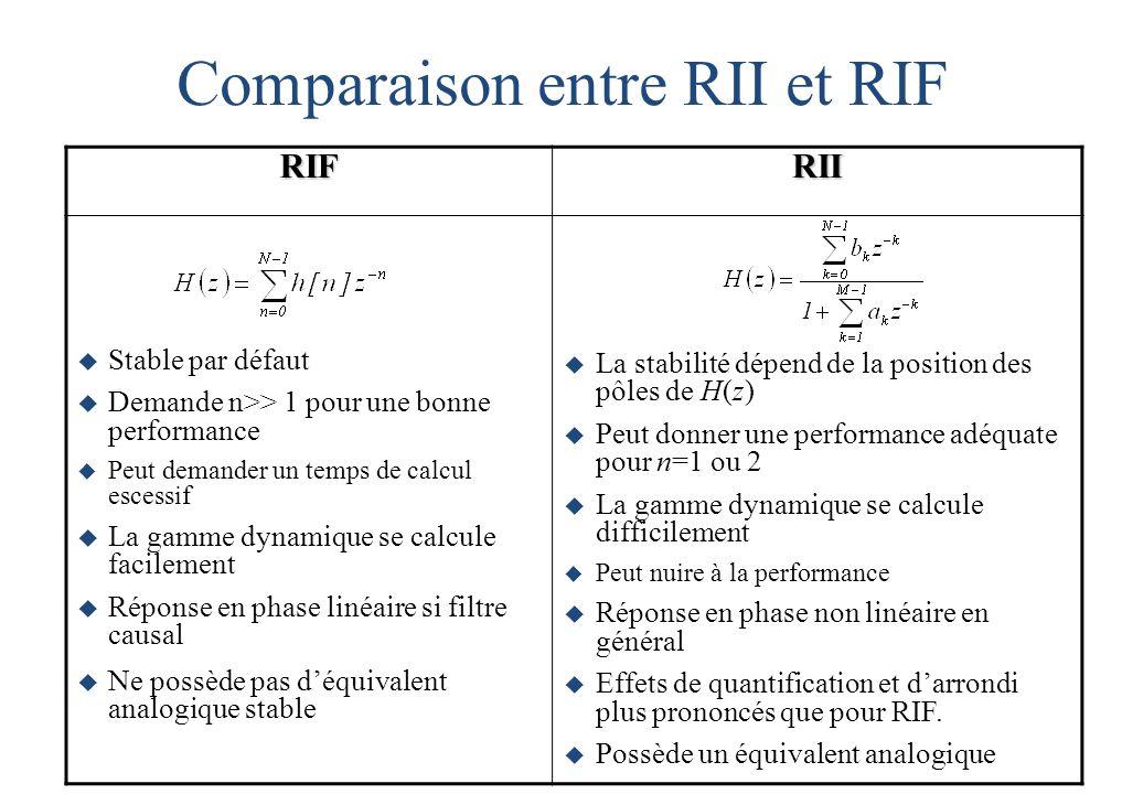 Comparaison entre RII et RIF