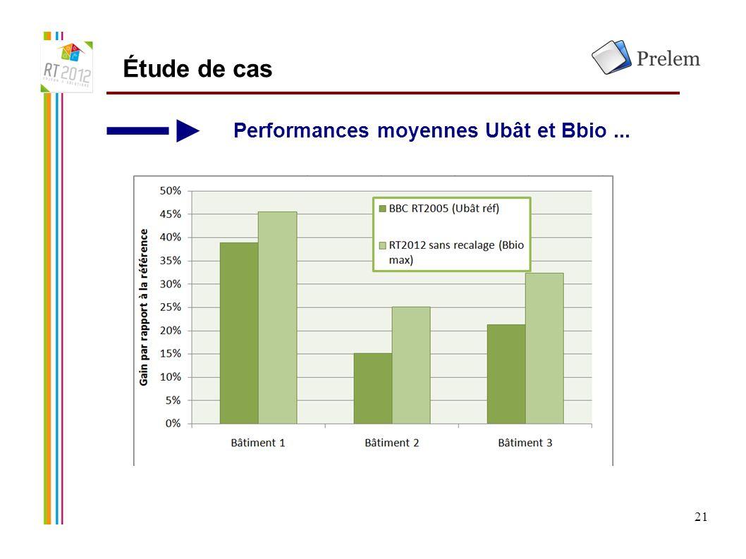 Étude de cas Performances moyennes Ubât et Bbio ... 21 21