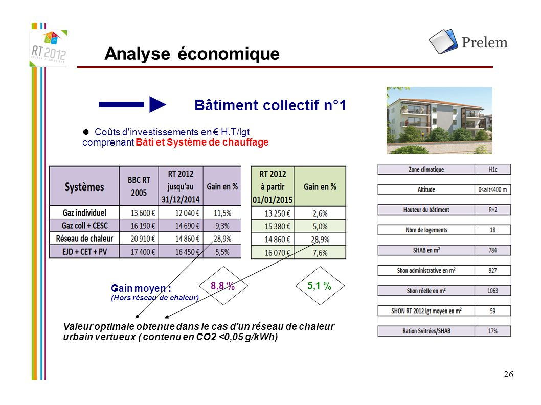Analyse économique Bâtiment collectif n°1