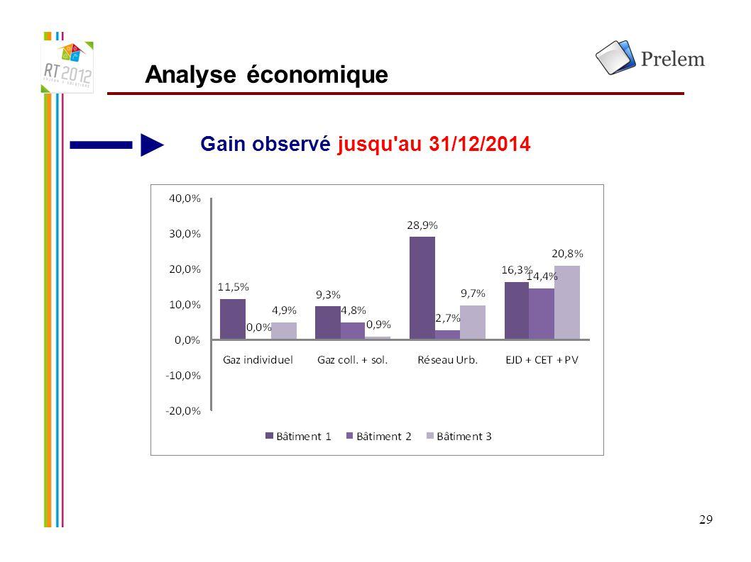 Analyse économique Gain observé jusqu au 31/12/2014 29 29