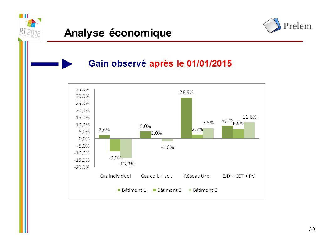 Analyse économique Gain observé après le 01/01/2015 30 30