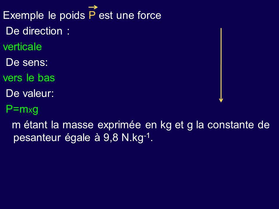 Exemple le poids P est une force