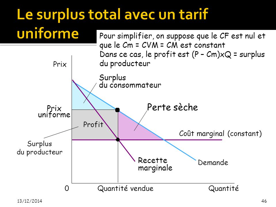 Le surplus total avec un tarif uniforme