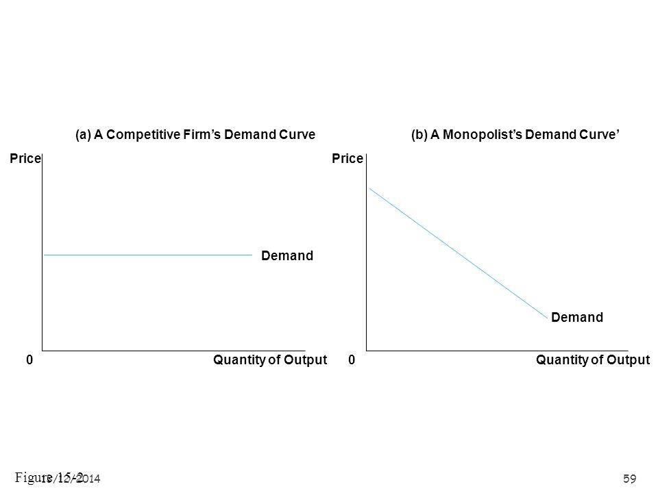 Figure 15-2 (a) A Competitive Firm's Demand Curve