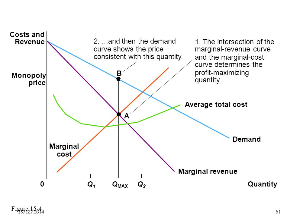 1. The intersection of the marginal-revenue curve