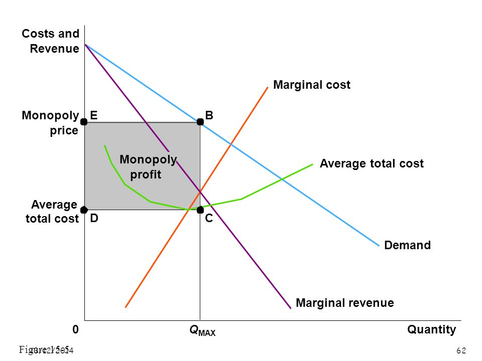 Monopoly price Average total cost Quantity QMAX Costs and Revenue
