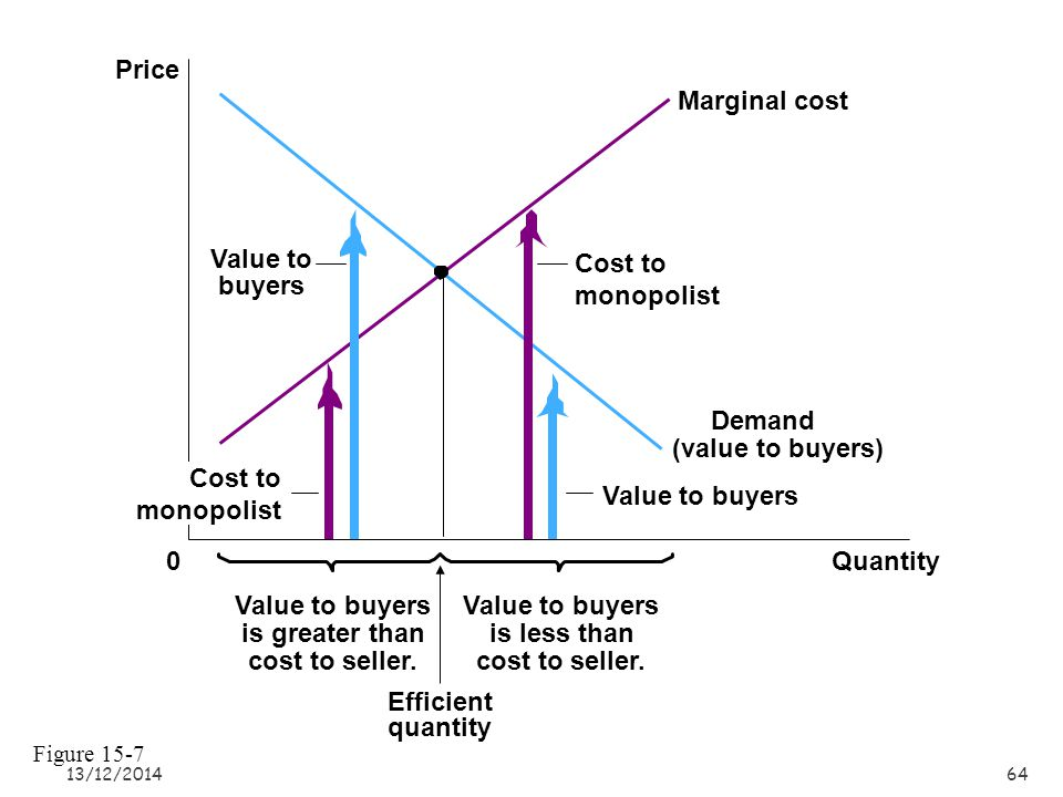 Value to buyers is greater than cost to seller. Value to buyers