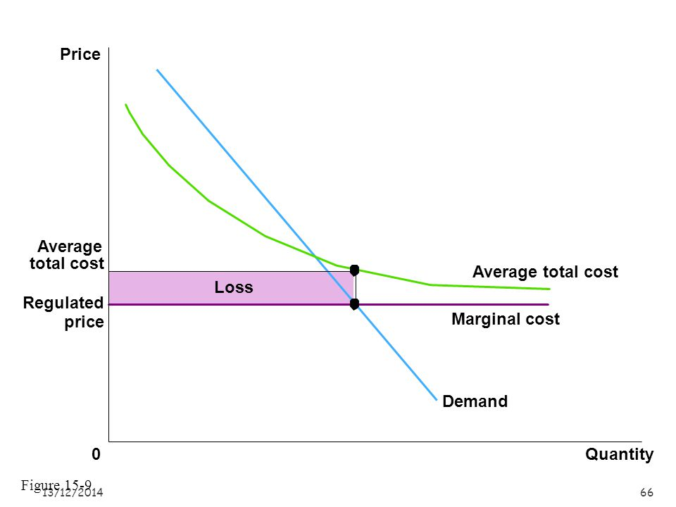 Price Average total cost Average total cost Loss Regulated