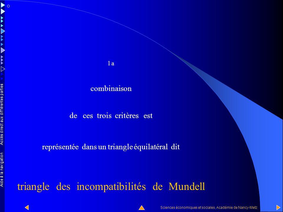 triangle des incompatibilités de Mundell