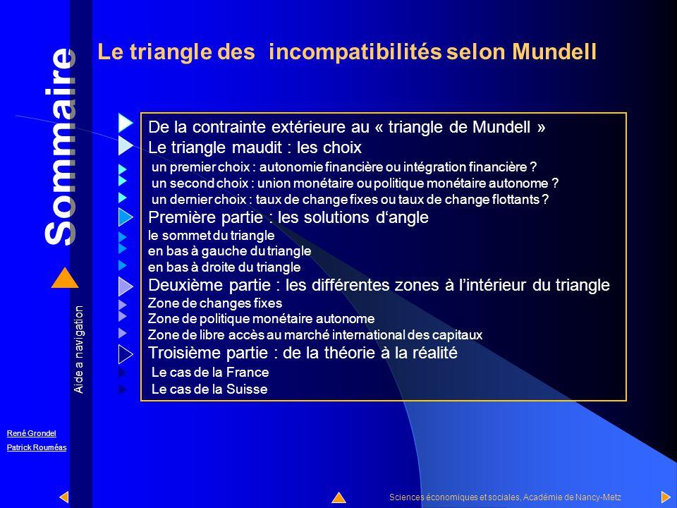 Sommaire Le triangle des incompatibilités selon Mundell