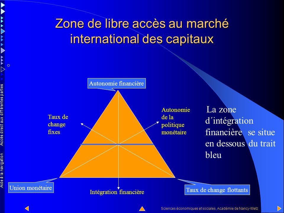 Zone de libre accès au marché international des capitaux