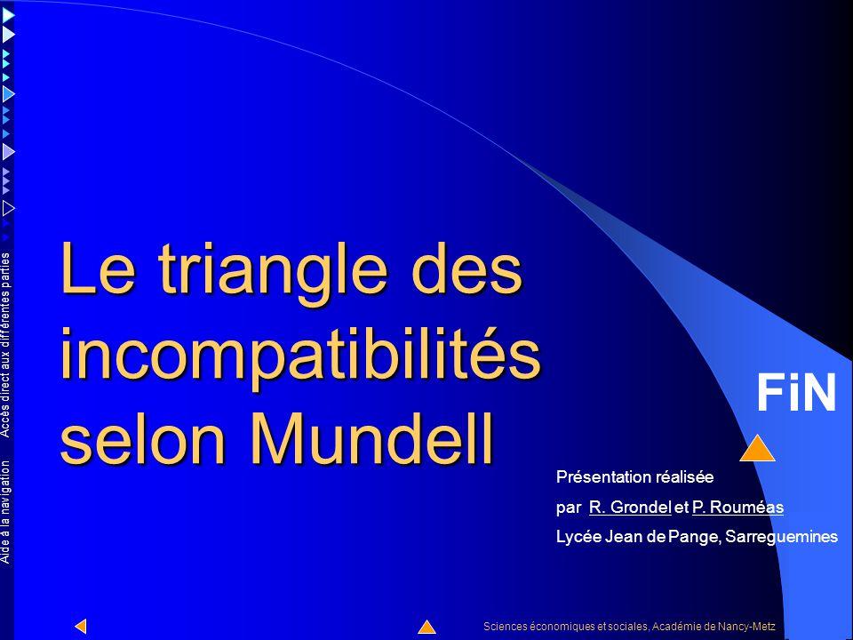 Le triangle des incompatibilités selon Mundell