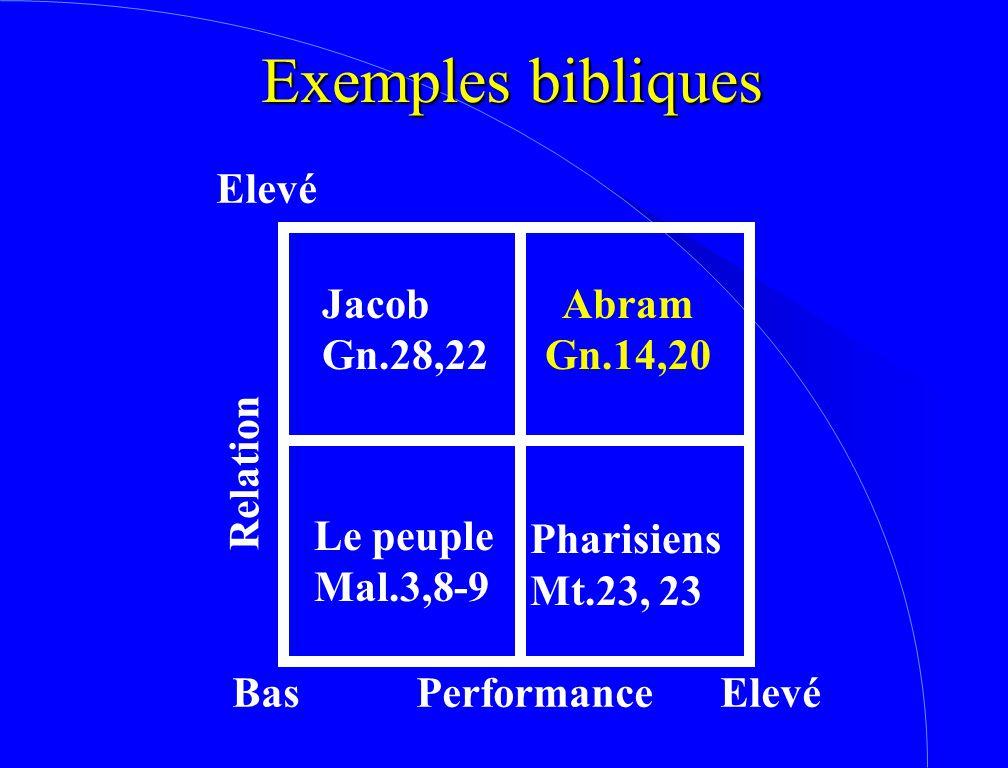 Exemples bibliques Elevé Jacob Gn.28,22 Abram Gn.14,20 Relation