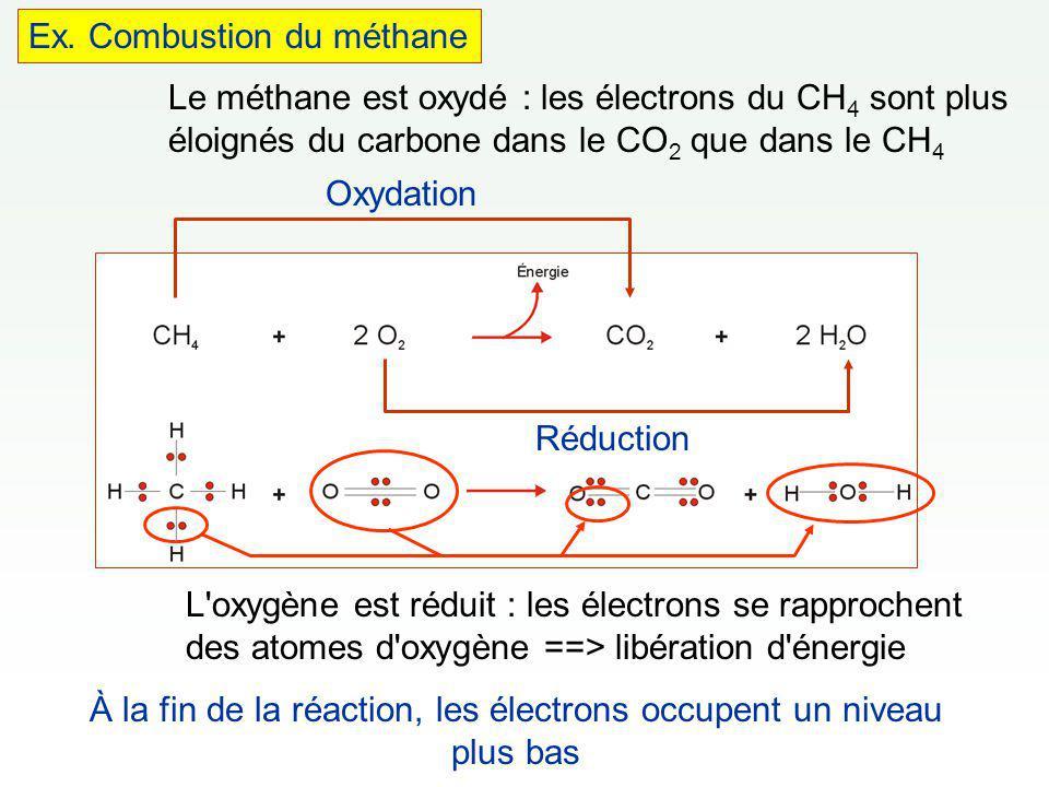 À la fin de la réaction, les électrons occupent un niveau plus bas