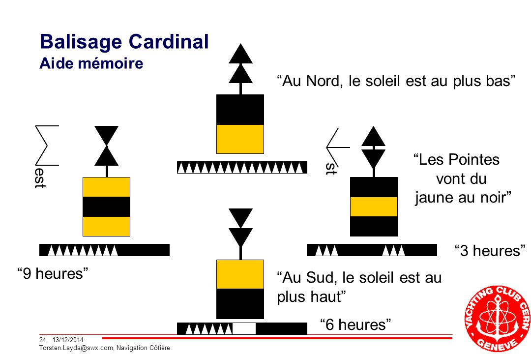 Balisage Cardinal Aide mémoire