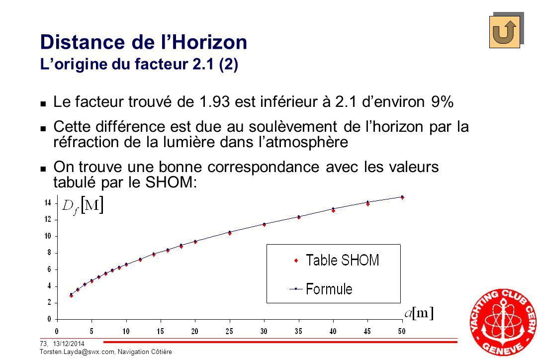 Distance de l'Horizon L'origine du facteur 2.1 (2)
