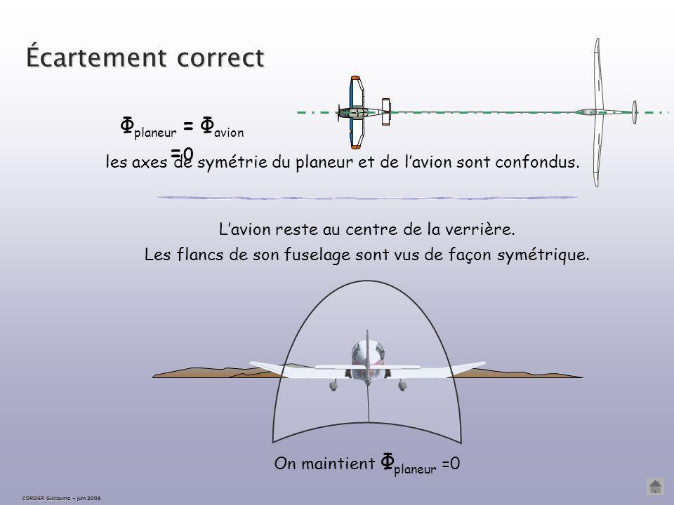 Écartement correct Φplaneur = Φavion =0