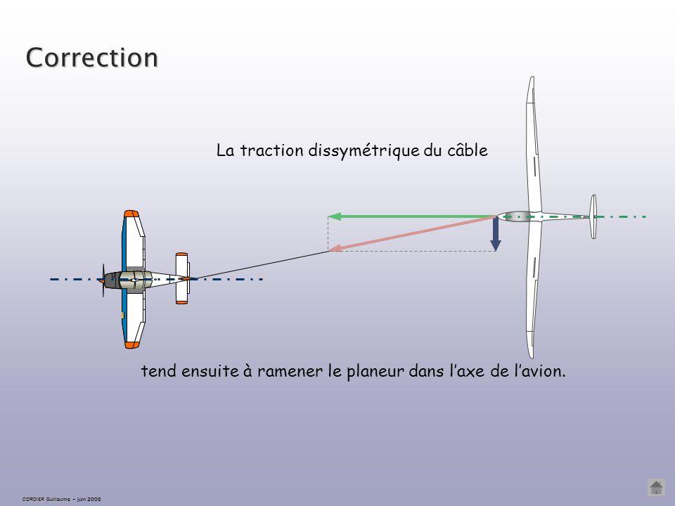 Correction La traction dissymétrique du câble
