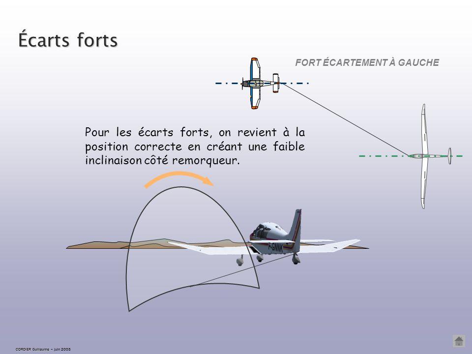 FORT ÉCARTEMENT À GAUCHE