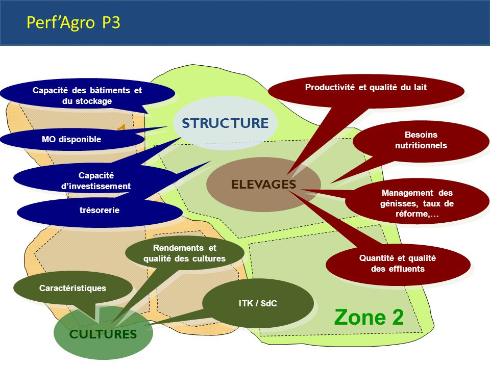 zone 1 Zone 2 Perf'Agro P3 STRUCTURE ELEVAGES CULTURES Vente animaux