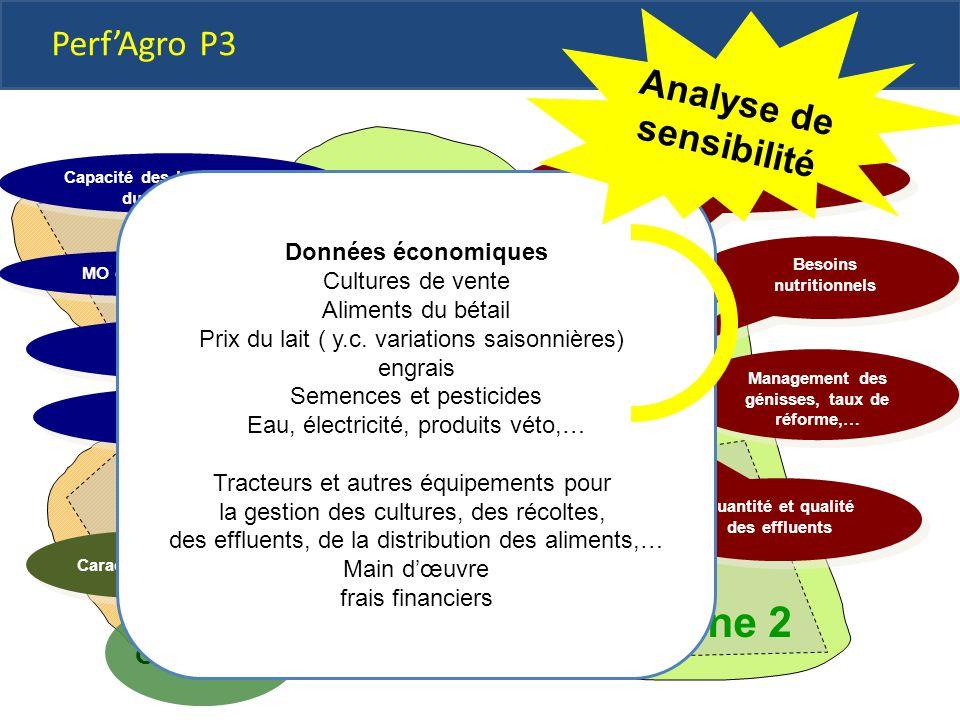 zone 1 Zone 2 Perf'Agro P3 Analyse de sensibilité STRUCTURE