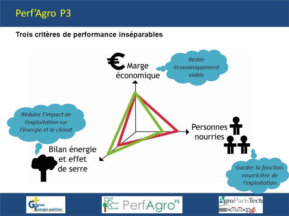 Perf'Agro P3 Trois critères de performance inséparables