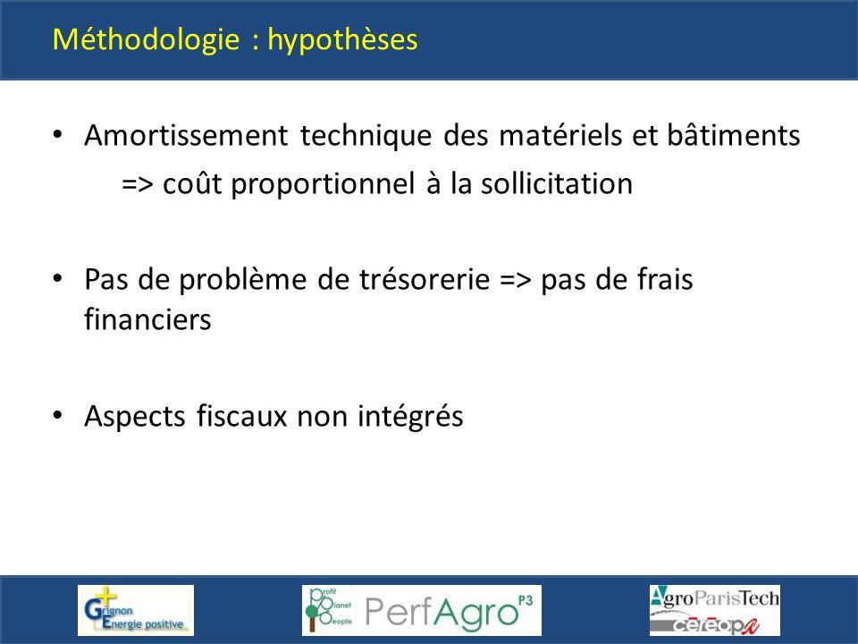 Méthodologie : hypothèses