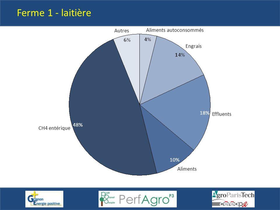 Ferme 1 - laitière Autres Aliments autoconsommés Engrais 18% Effluents