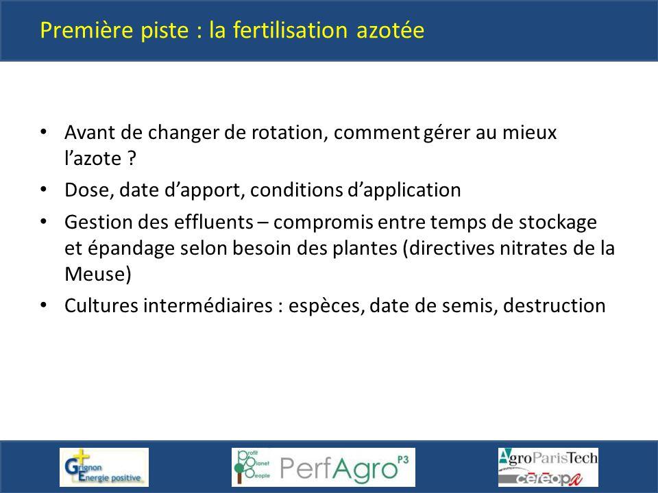 Première piste : la fertilisation azotée
