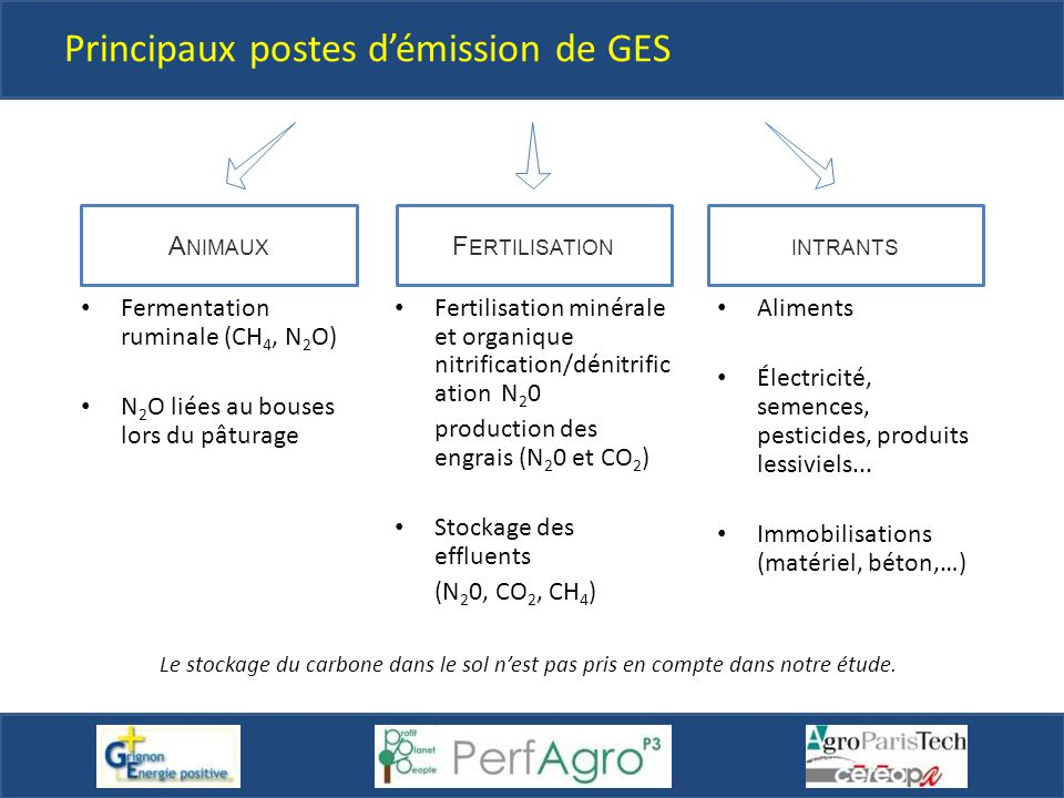Principaux postes d'émission de GES