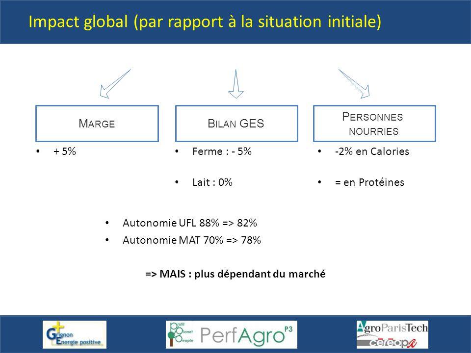 Impact global (par rapport à la situation initiale)