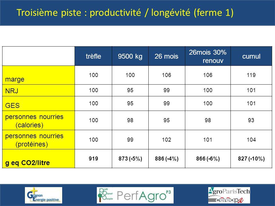 Troisième piste : productivité / longévité (ferme 1)