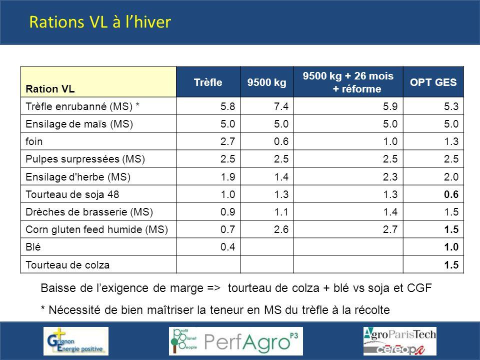 Rations VL à l'hiver Ration VL. Trèfle. 9500 kg. 9500 kg + 26 mois + réforme. OPT GES. Trèfle enrubanné (MS) *