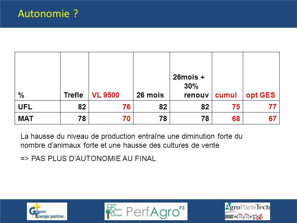 Autonomie % Trefle VL 9500 26 mois 26mois + 30% renouv cumul opt GES