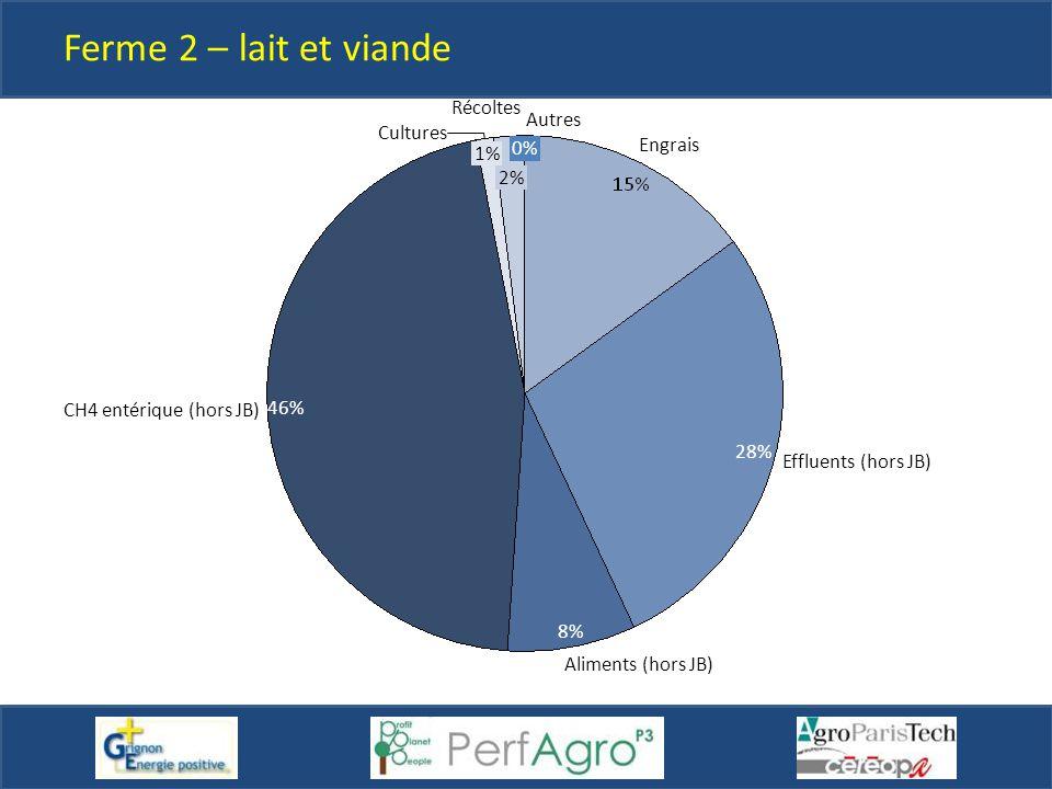 Ferme 2 – lait et viande Récoltes Autres Cultures 0% Engrais 1% 2%