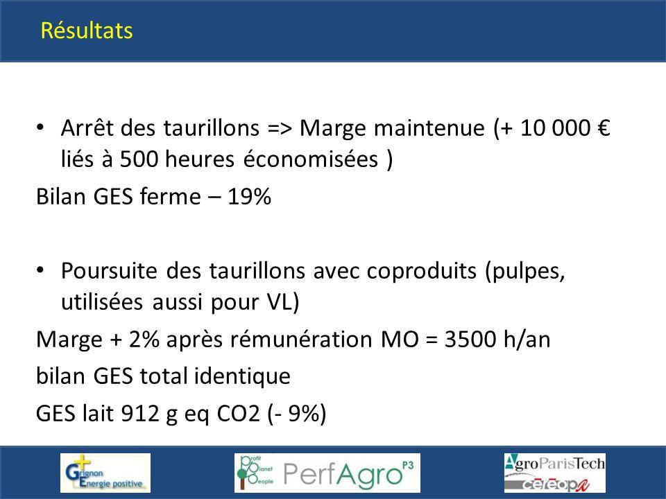Résultats Arrêt des taurillons => Marge maintenue (+ 10 000 € liés à 500 heures économisées ) Bilan GES ferme – 19%