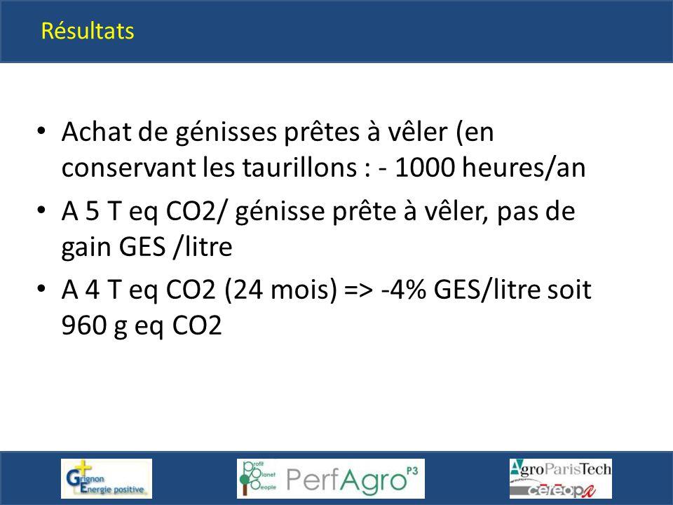 A 5 T eq CO2/ génisse prête à vêler, pas de gain GES /litre